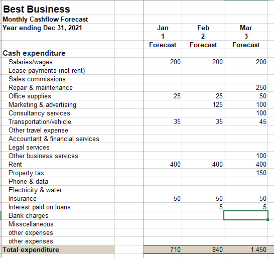 African small business - cash flow forecasting - expenditure | Guide My Growth